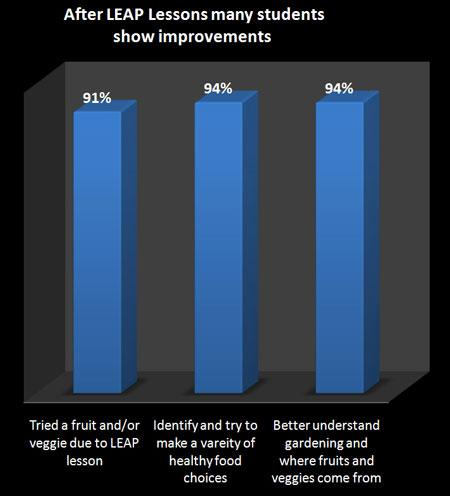 After LEAP Lessons many students show improvements - Graph